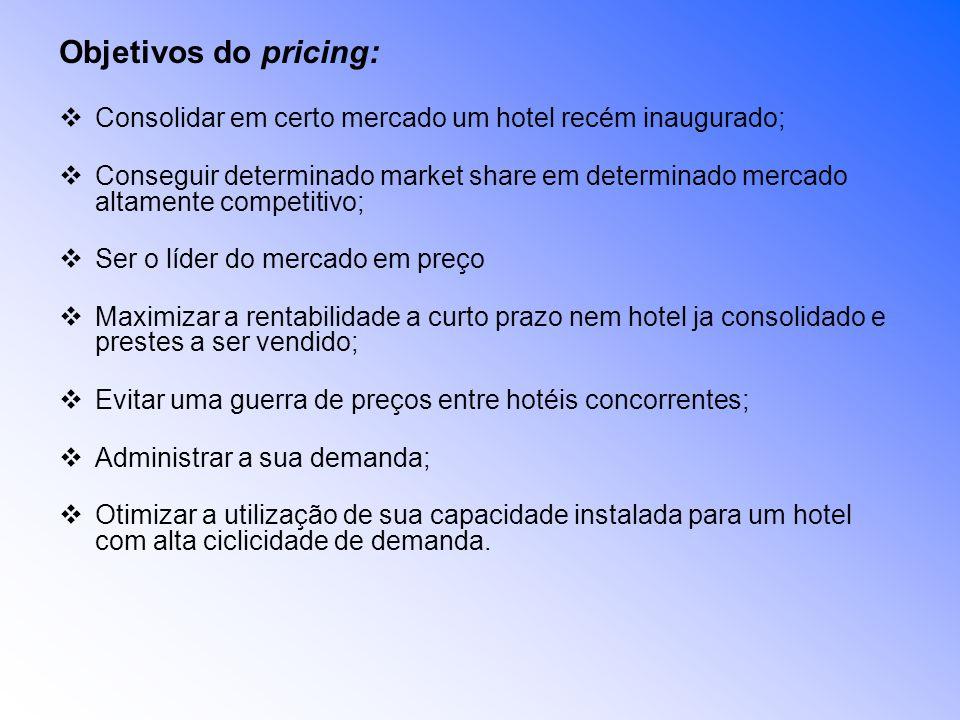 Objetivos do pricing: Consolidar em certo mercado um hotel recém inaugurado;
