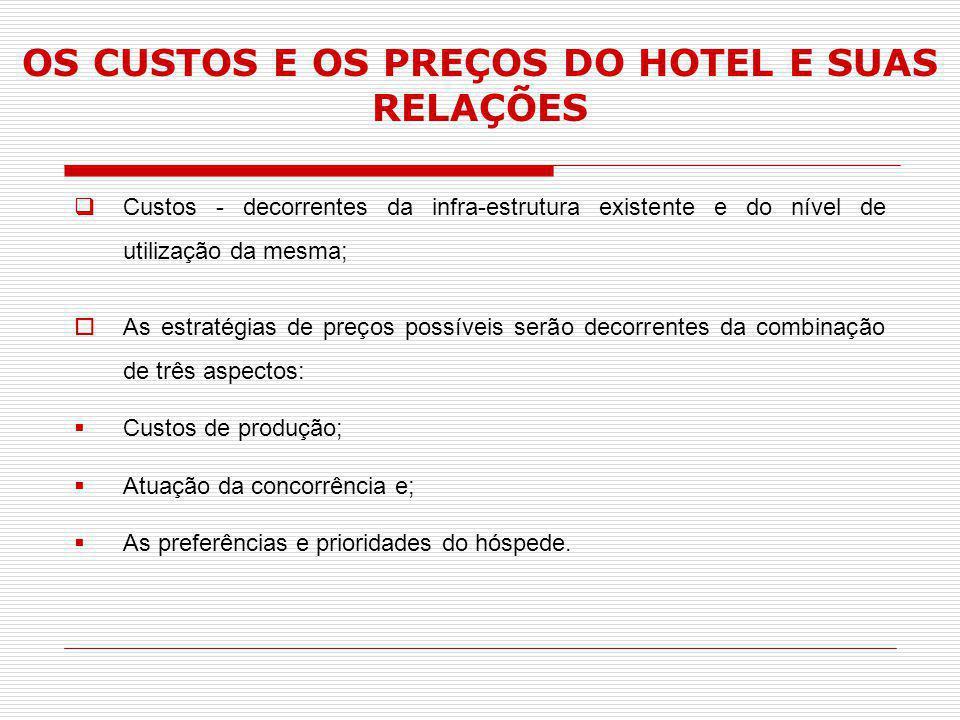 OS CUSTOS E OS PREÇOS DO HOTEL E SUAS RELAÇÕES