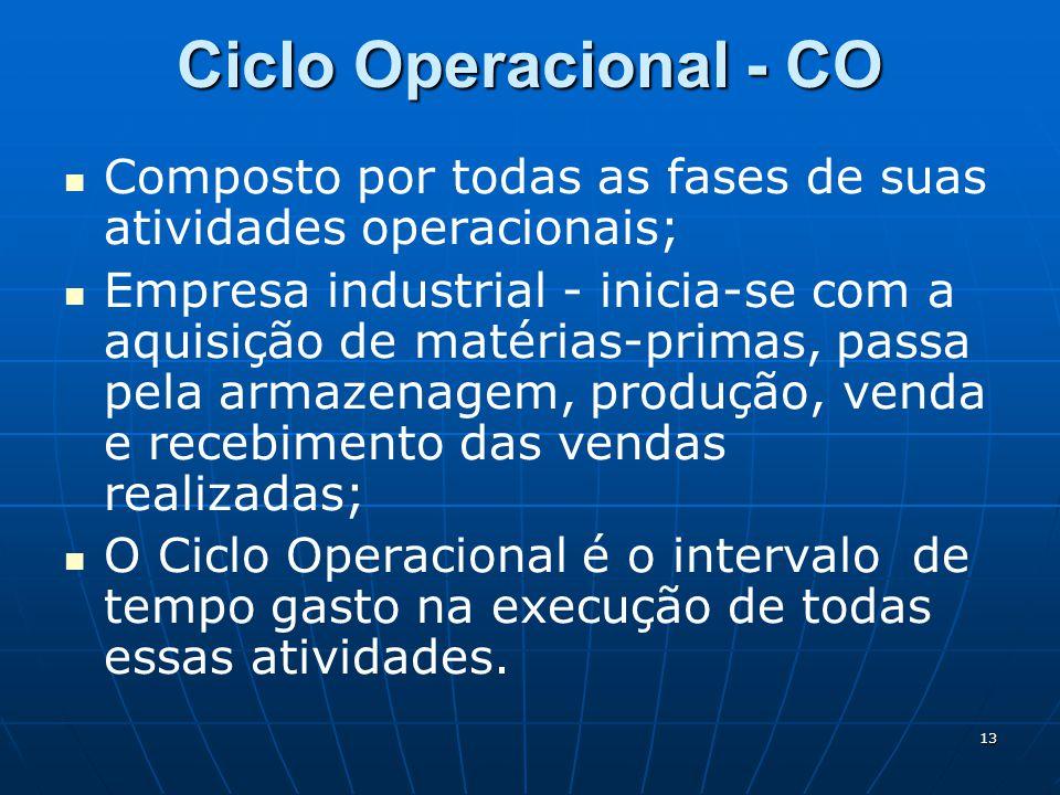 Ciclo Operacional - CO Composto por todas as fases de suas atividades operacionais;