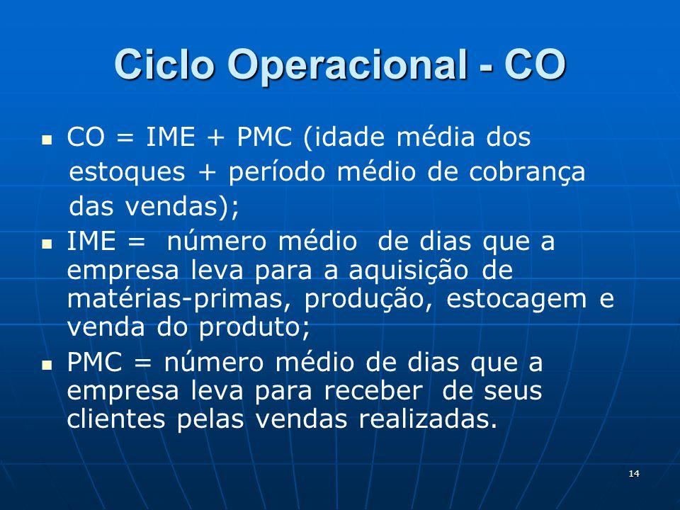Ciclo Operacional - CO CO = IME + PMC (idade média dos