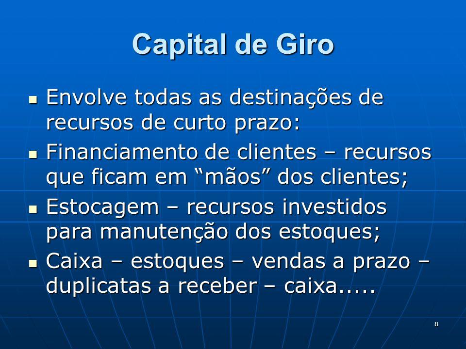 Capital de Giro Envolve todas as destinações de recursos de curto prazo: Financiamento de clientes – recursos que ficam em mãos dos clientes;