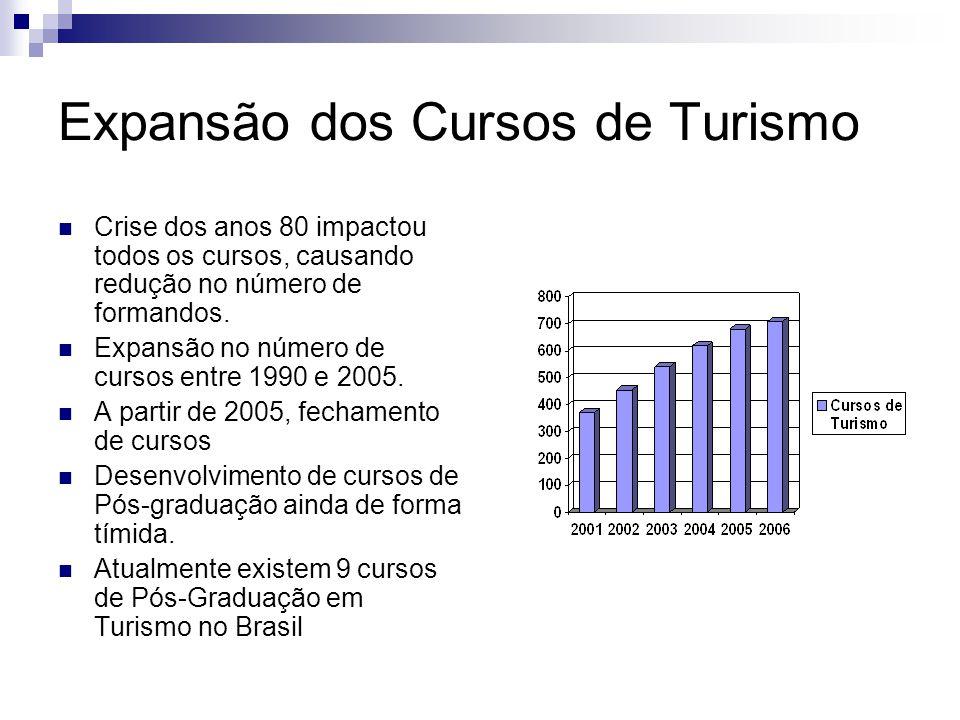 Expansão dos Cursos de Turismo