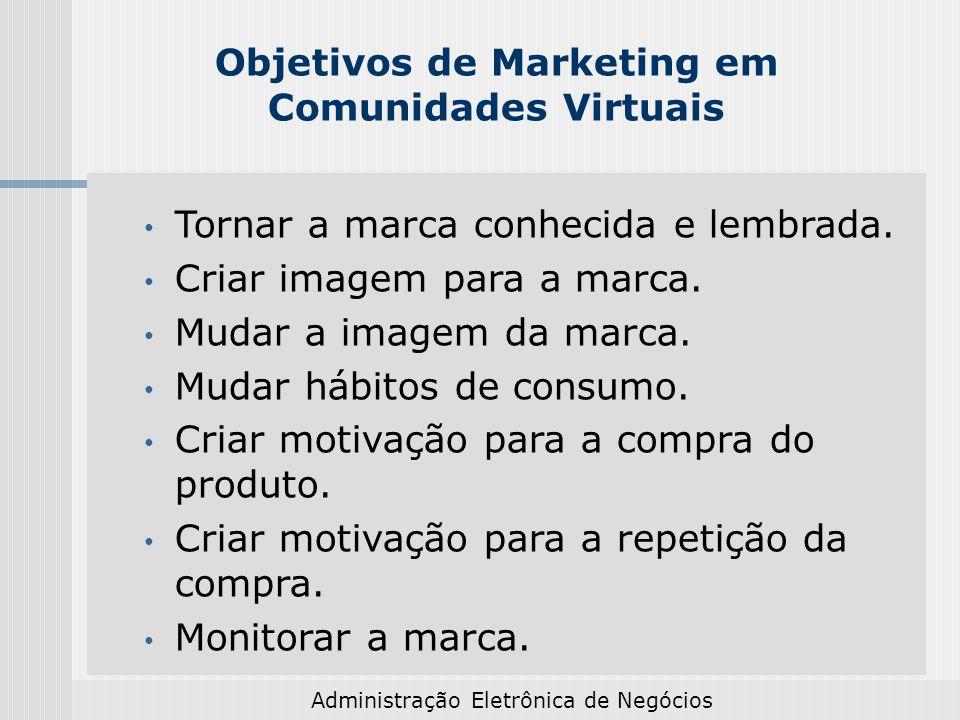 Objetivos de Marketing em Comunidades Virtuais