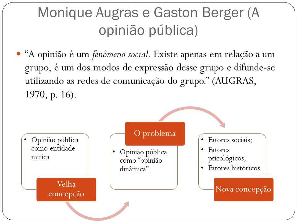 Monique Augras e Gaston Berger (A opinião pública)