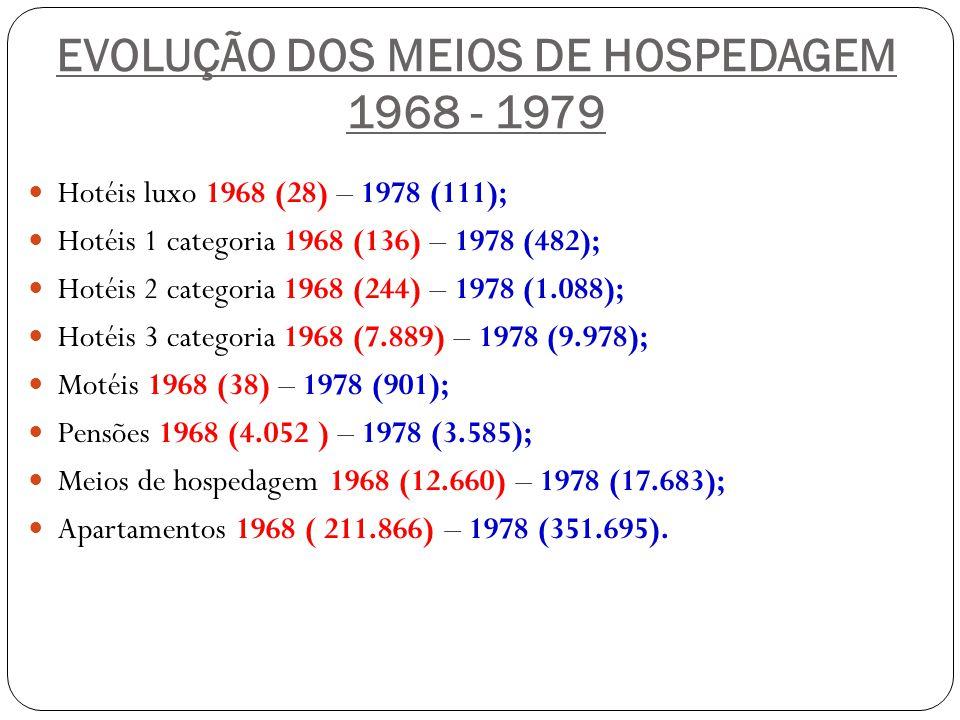 EVOLUÇÃO DOS MEIOS DE HOSPEDAGEM 1968 - 1979