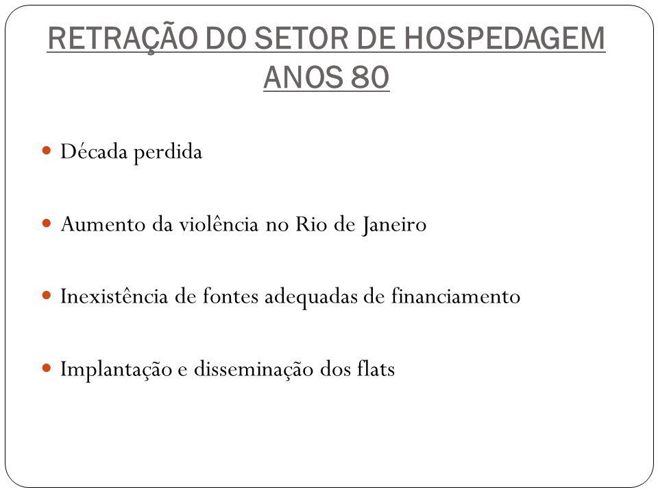 RETRAÇÃO DO SETOR DE HOSPEDAGEM ANOS 80