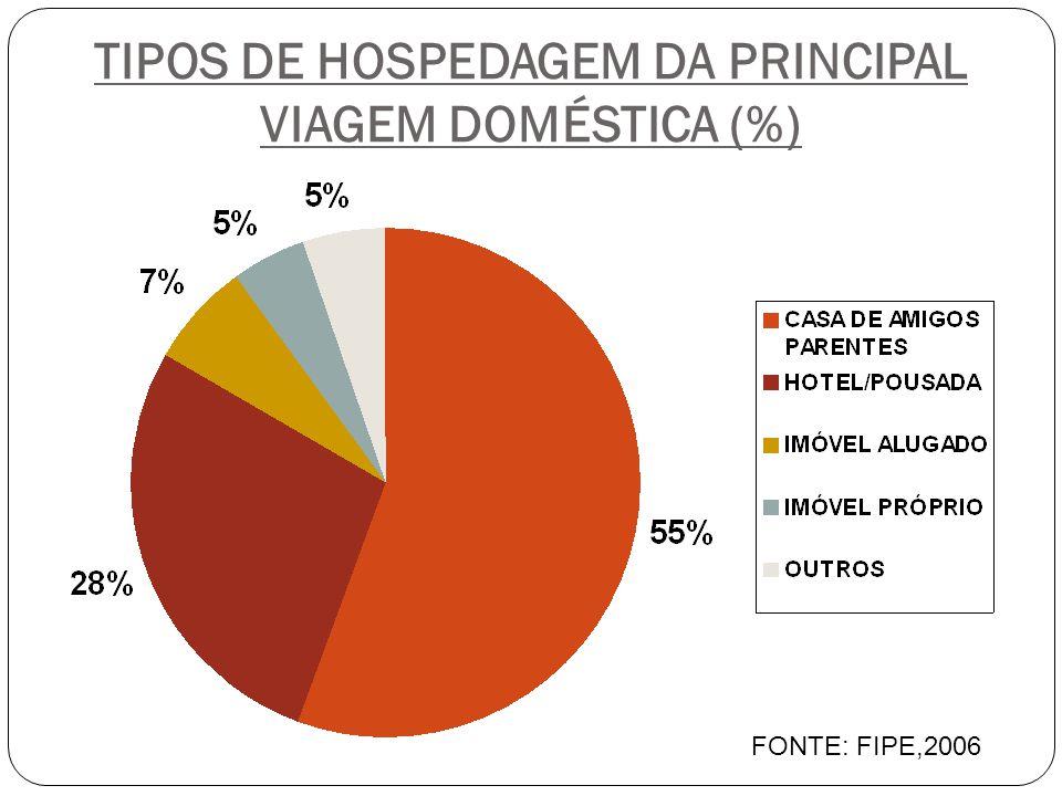 TIPOS DE HOSPEDAGEM DA PRINCIPAL VIAGEM DOMÉSTICA (%)
