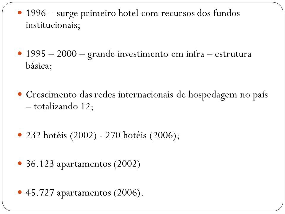 1996 – surge primeiro hotel com recursos dos fundos institucionais;