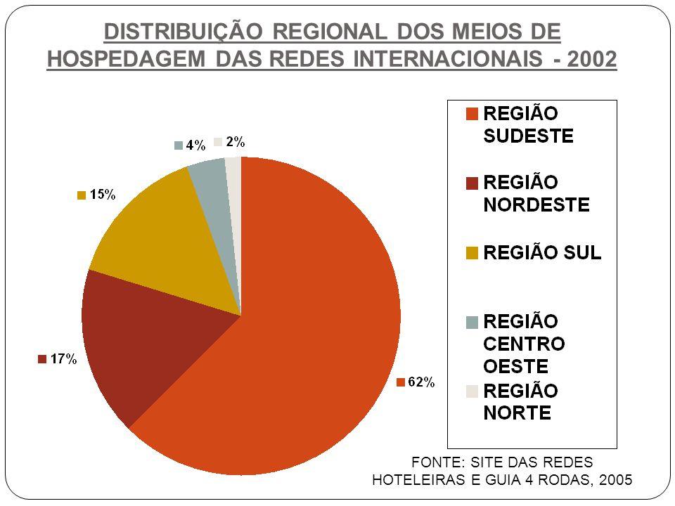 FONTE: SITE DAS REDES HOTELEIRAS E GUIA 4 RODAS, 2005