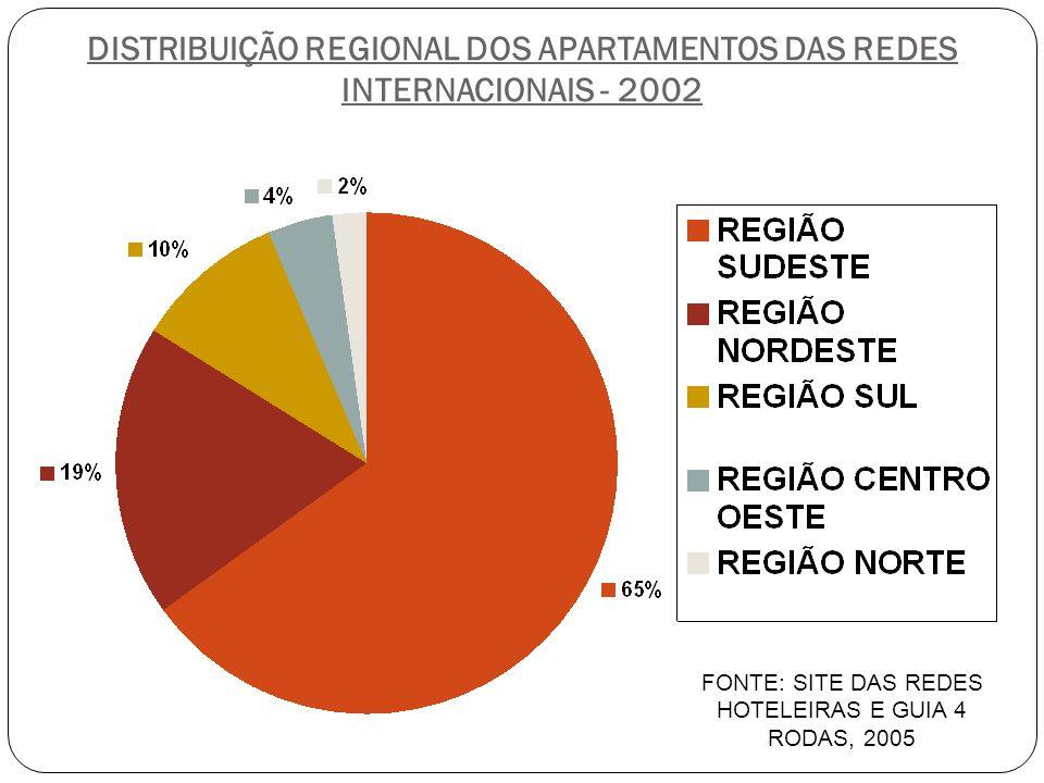 DISTRIBUIÇÃO REGIONAL DOS APARTAMENTOS DAS REDES INTERNACIONAIS - 2002