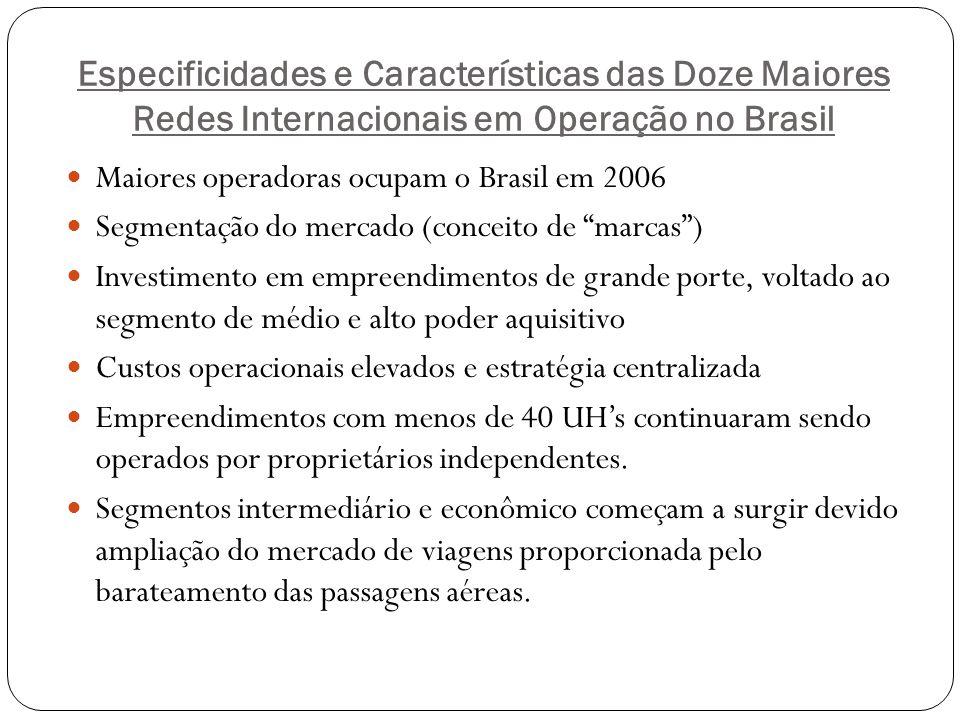 Especificidades e Características das Doze Maiores Redes Internacionais em Operação no Brasil