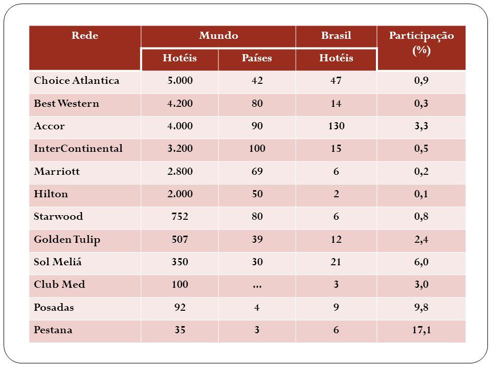 Rede Mundo. Brasil. Participação. (%) Hotéis. Países. Choice Atlantica. 5.000. 42. 47. 0,9.