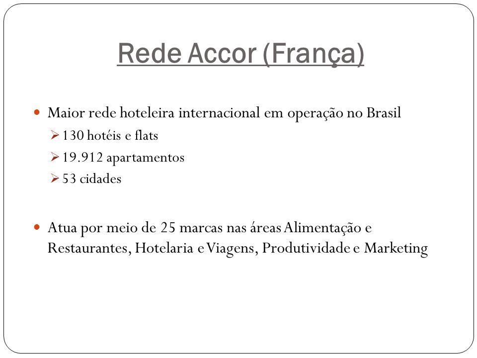 Rede Accor (França) Maior rede hoteleira internacional em operação no Brasil. 130 hotéis e flats. 19.912 apartamentos.