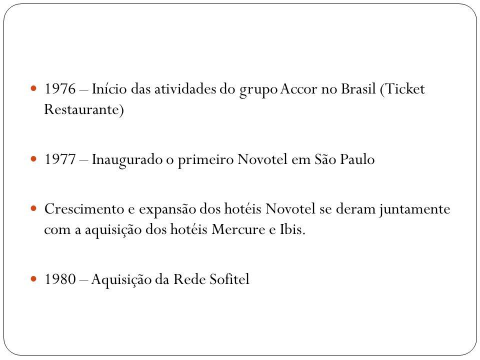 1976 – Início das atividades do grupo Accor no Brasil (Ticket Restaurante)