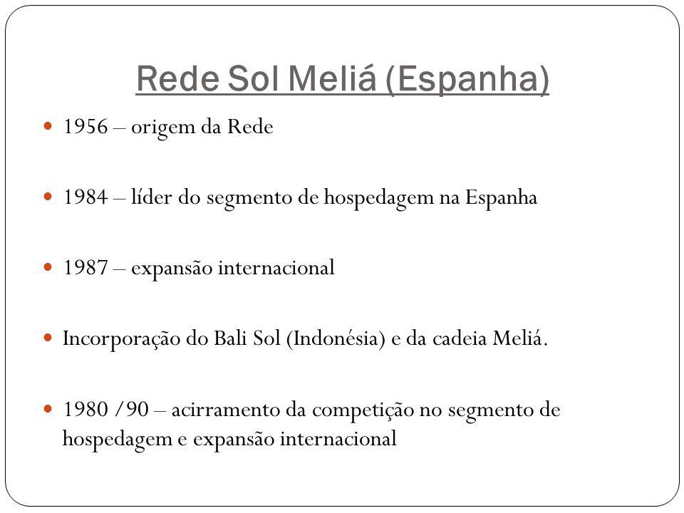 Rede Sol Meliá (Espanha)