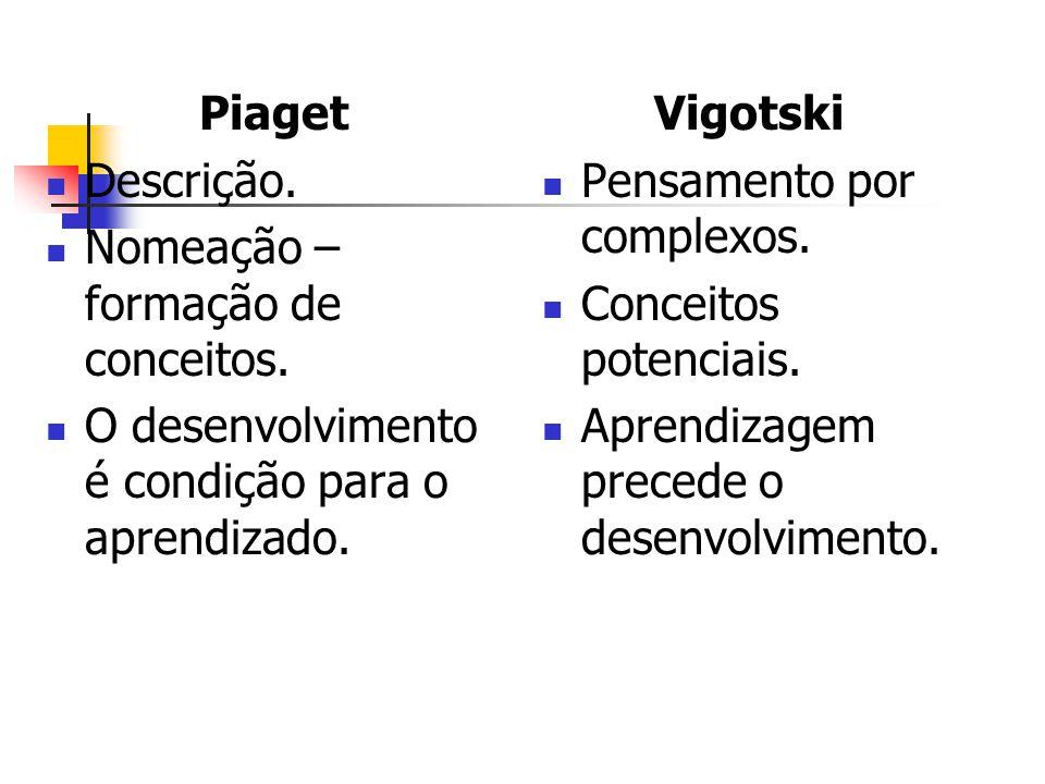 Piaget Descrição. Nomeação – formação de conceitos. O desenvolvimento é condição para o aprendizado.