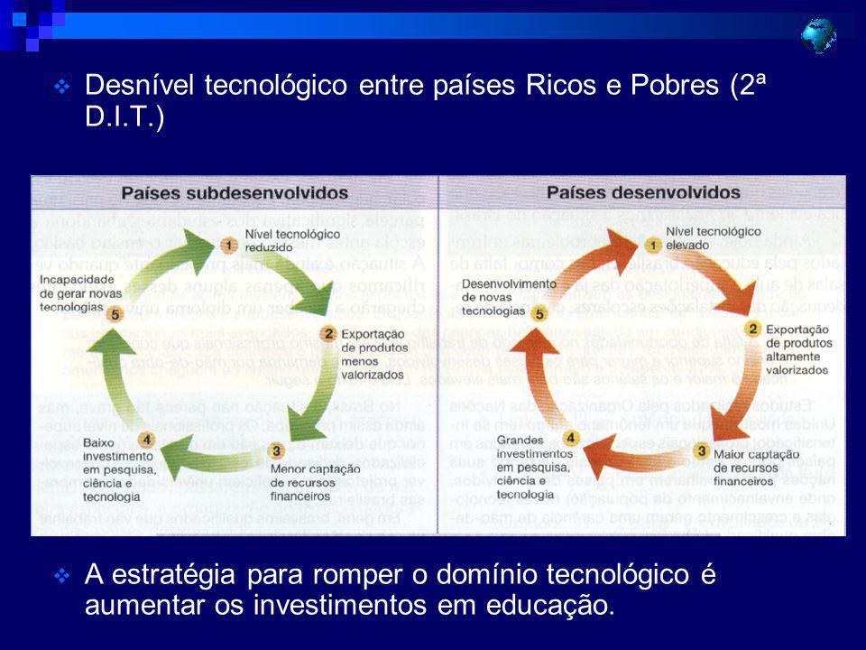 Desnível tecnológico entre países Ricos e Pobres (2ª D.I.T.)