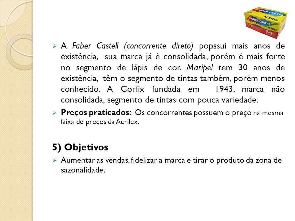 A Faber Castell (concorrente direto) popssui mais anos de existência, sua marca já é consolidada, porém é mais forte no segmento de lápis de cor. Maripel tem 30 anos de existência, têm o segmento de tintas também, porém menos conhecido. A Corfix fundada em 1943, marca não consolidada, segmento de tintas com pouca variedade.
