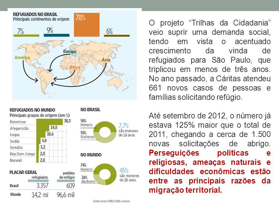 O projeto Trilhas da Cidadania veio suprir uma demanda social, tendo em vista o acentuado crescimento da vinda de refugiados para São Paulo, que triplicou em menos de três anos. No ano passado, a Cáritas atendeu 661 novos casos de pessoas e famílias solicitando refúgio.