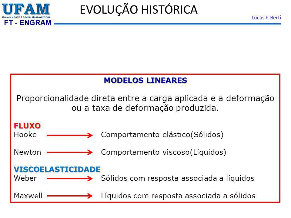 EVOLUÇÃO HISTÓRICA MODELOS LINEARES. Proporcionalidade direta entre a carga aplicada e a deformação ou a taxa de deformação produzida.