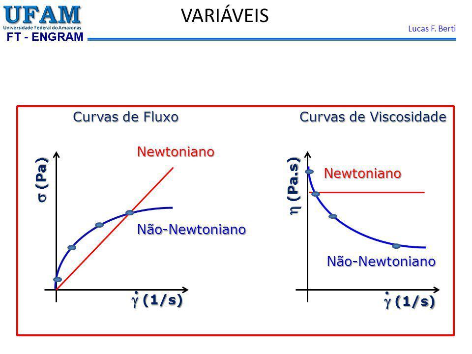 . VARIÁVEIS s (Pa) h (Pa.s) g (1/s)