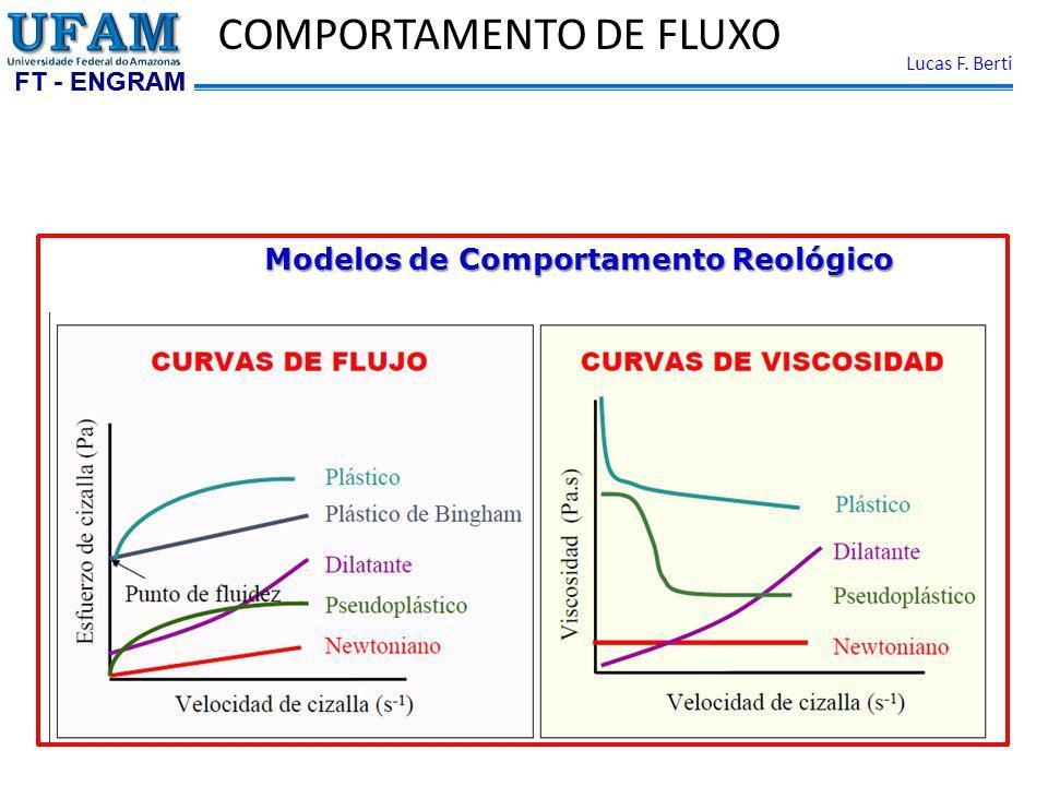 COMPORTAMENTO DE FLUXO