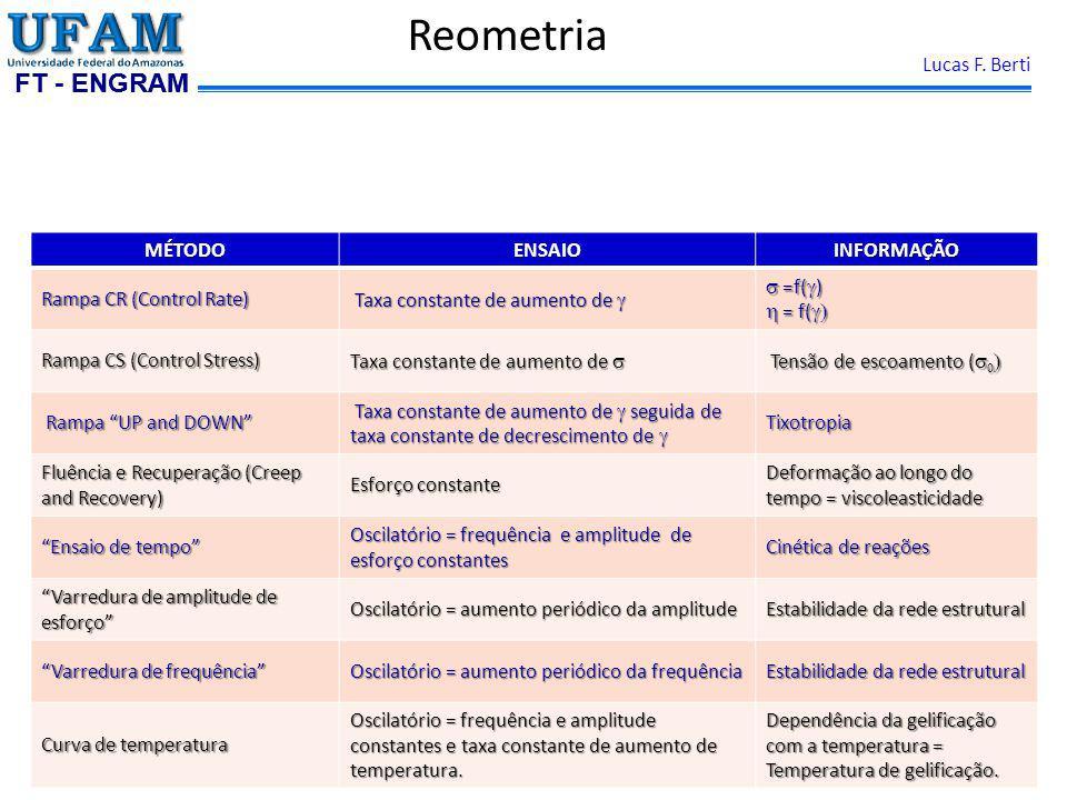 Reometria MÉTODO ENSAIO INFORMAÇÃO Rampa CR (Control Rate)
