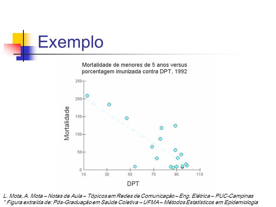Exemplo L. Mota, A. Mota – Notas de Aula – Tópicos em Redes de Comunicação – Eng. Elétrica – PUC-Campinas.