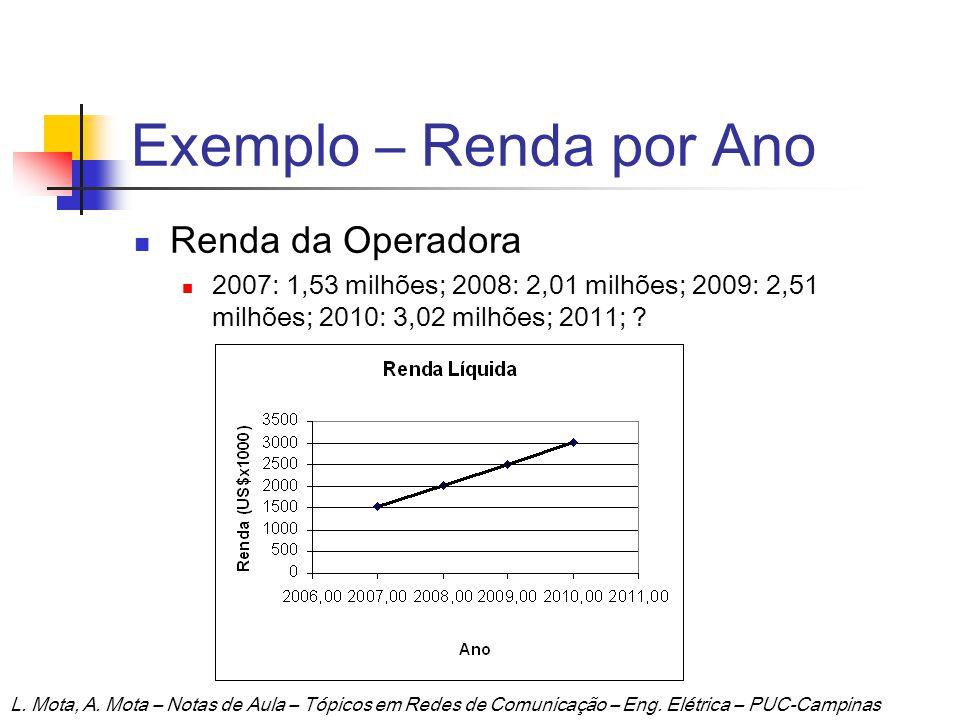 Exemplo – Renda por Ano Renda da Operadora