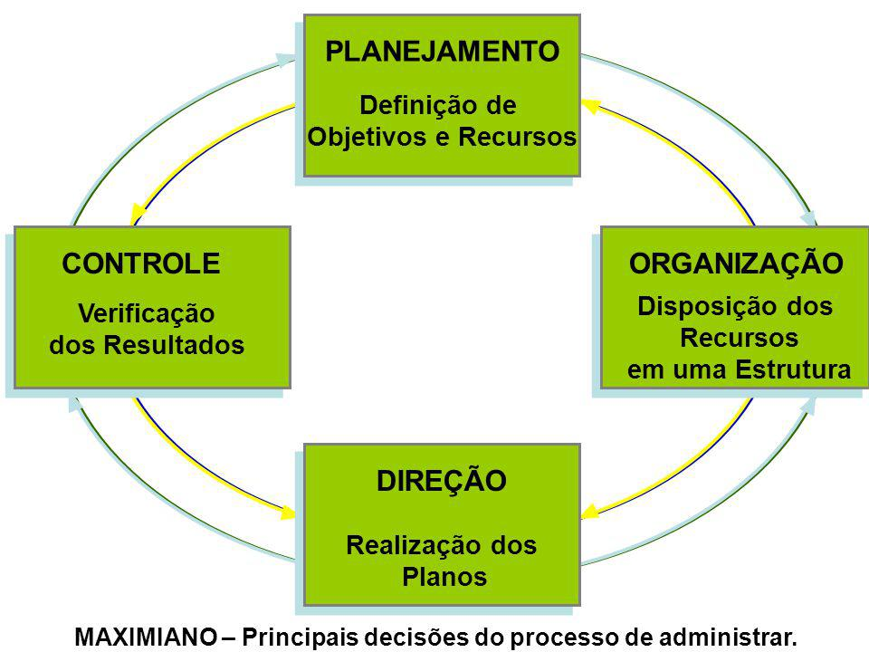 MAXIMIANO – Principais decisões do processo de administrar.