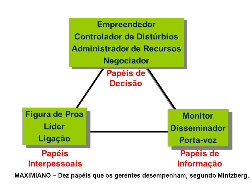 Controlador de Distúrbios Administrador de Recursos