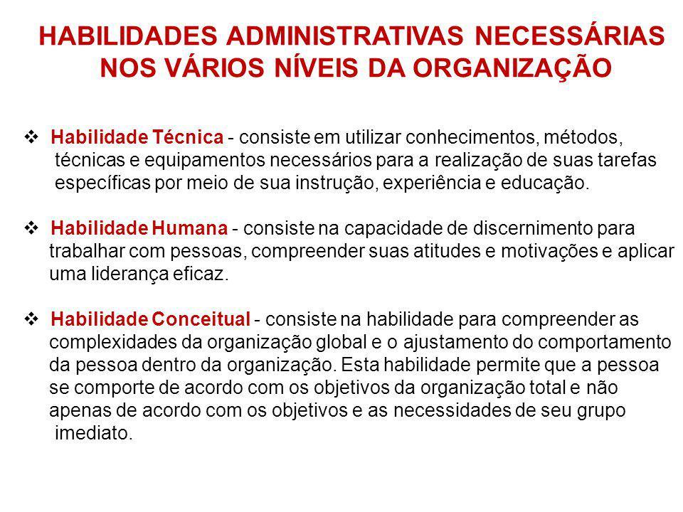 HABILIDADES ADMINISTRATIVAS NECESSÁRIAS