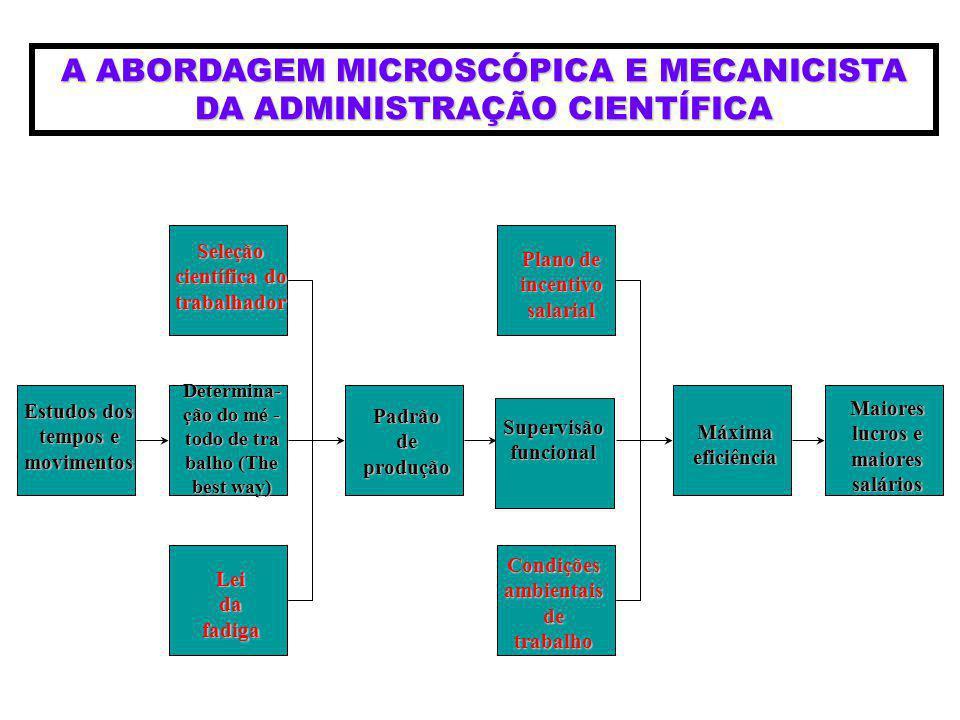 A ABORDAGEM MICROSCÓPICA E MECANICISTA DA ADMINISTRAÇÃO CIENTÍFICA