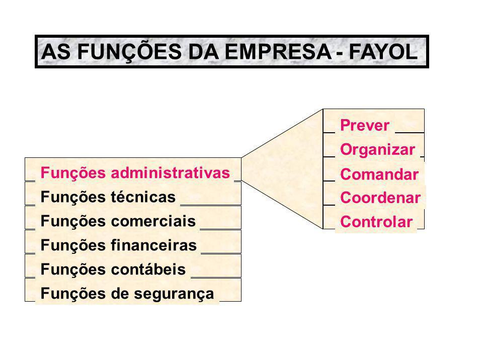 AS FUNÇÕES DA EMPRESA - FAYOL