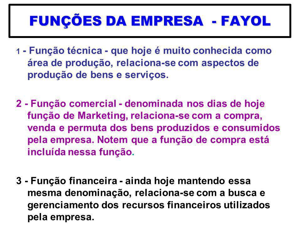 FUNÇÕES DA EMPRESA - FAYOL