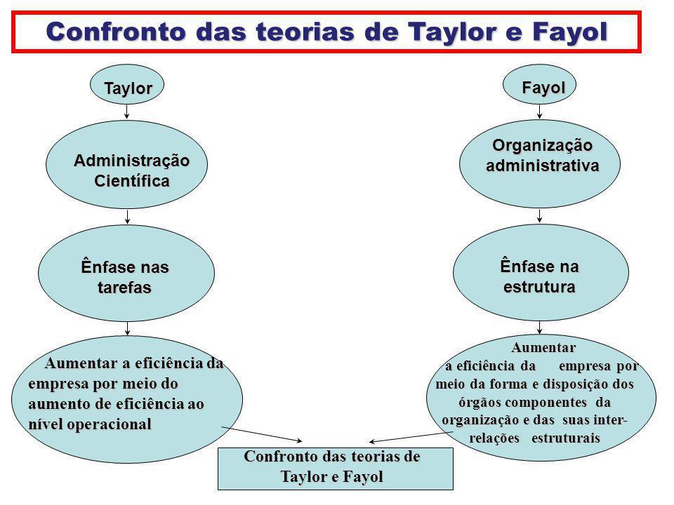 Confronto das teorias de Taylor e Fayol Confronto das teorias de
