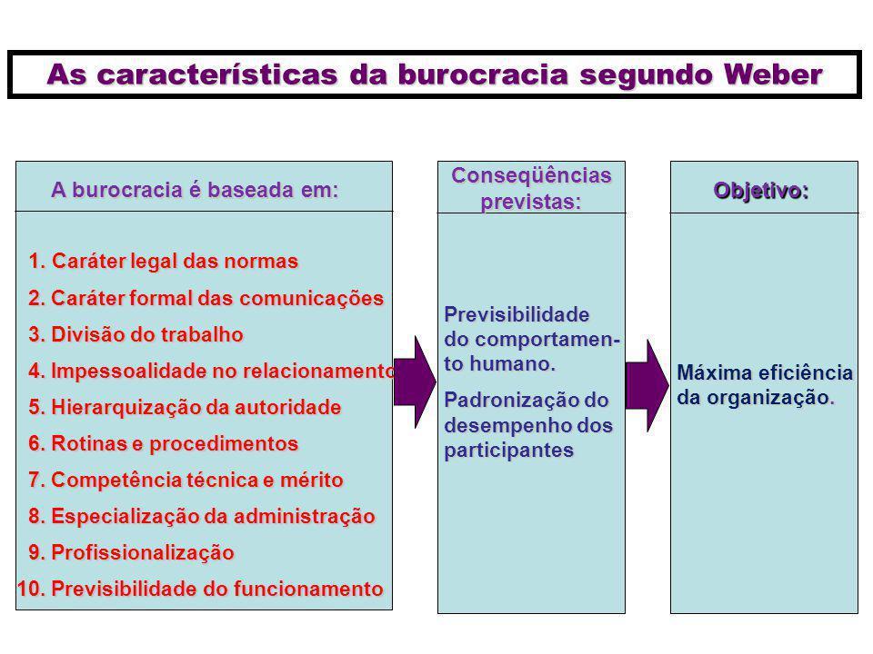 As características da burocracia segundo Weber