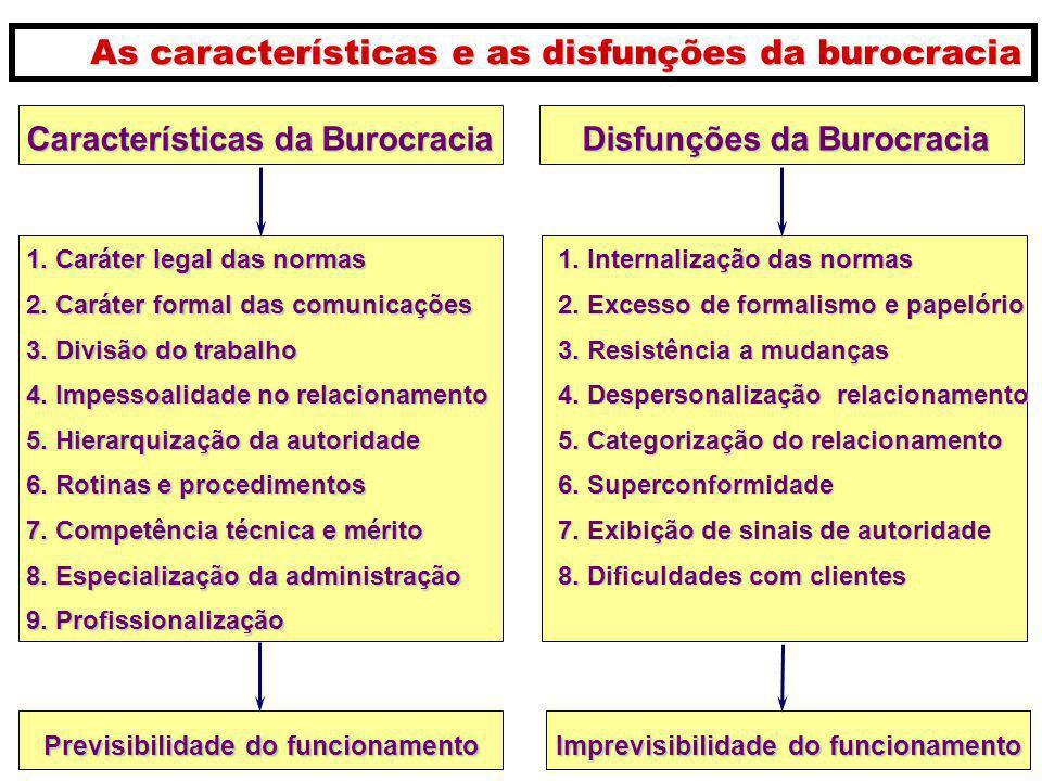 As características e as disfunções da burocracia