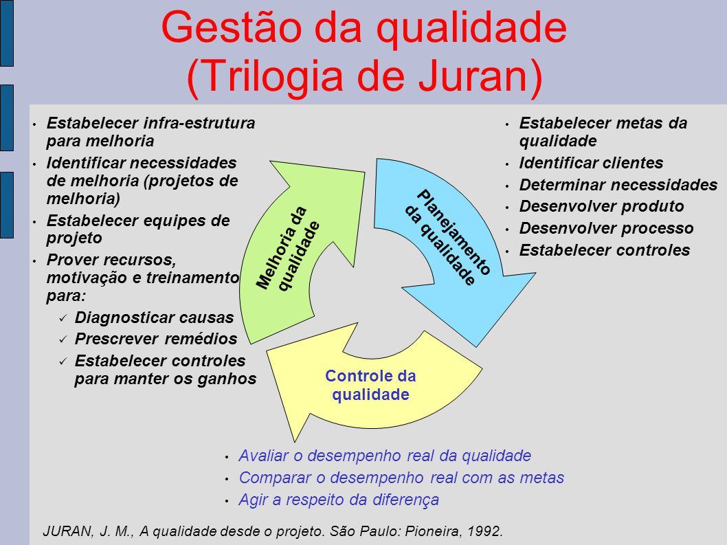 Gestão da qualidade (Trilogia de Juran)