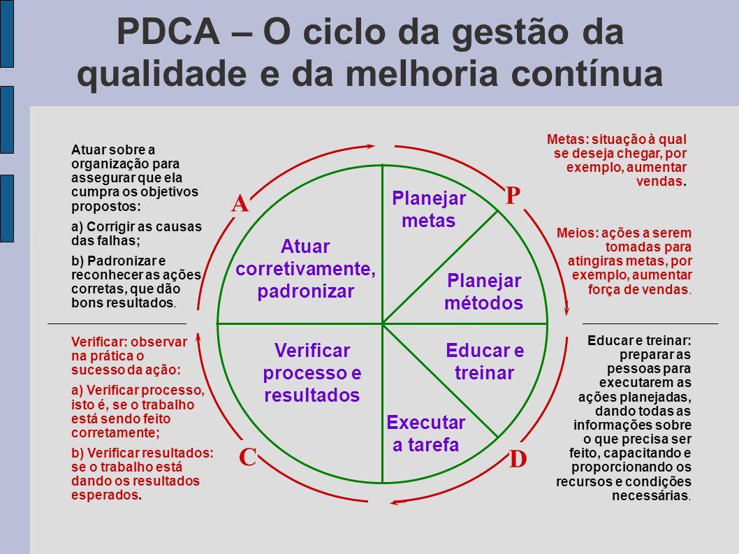 PDCA – O ciclo da gestão da qualidade e da melhoria contínua