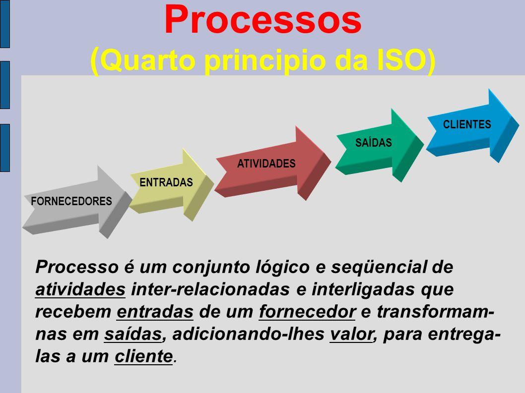 Processos (Quarto principio da ISO)