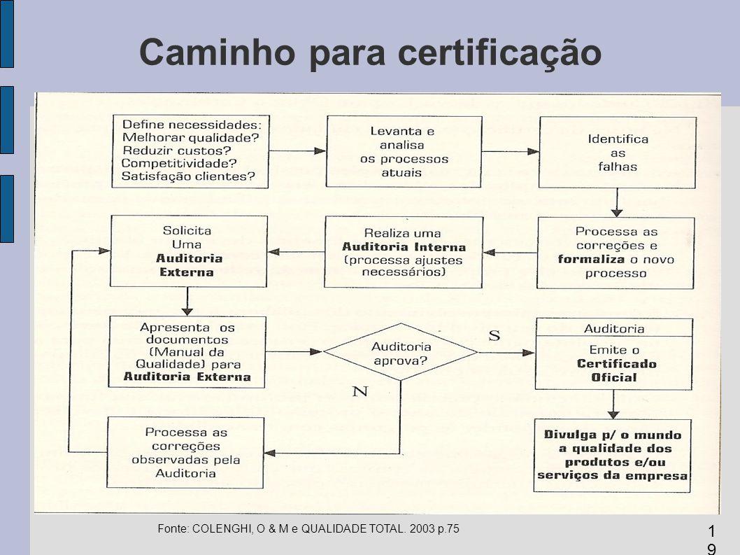 Caminho para certificação