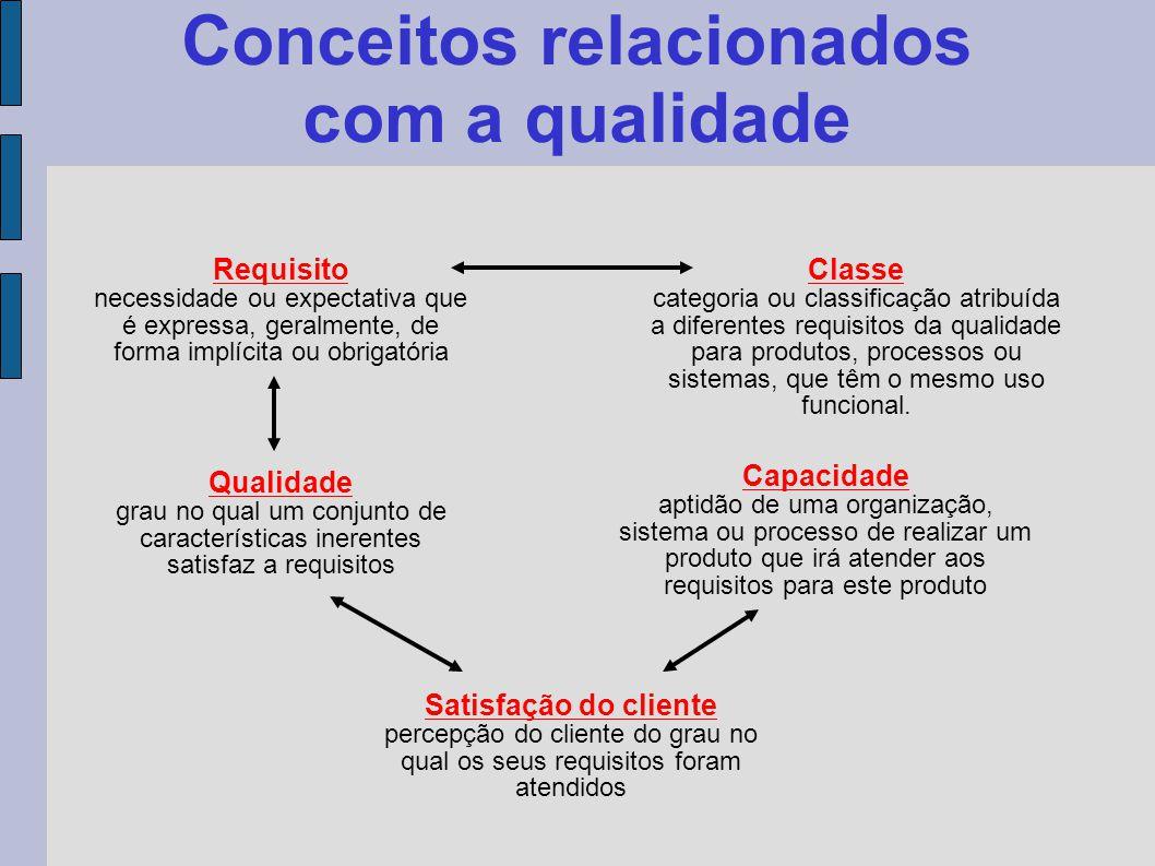Conceitos relacionados com a qualidade