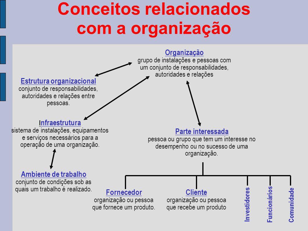 Conceitos relacionados com a organização