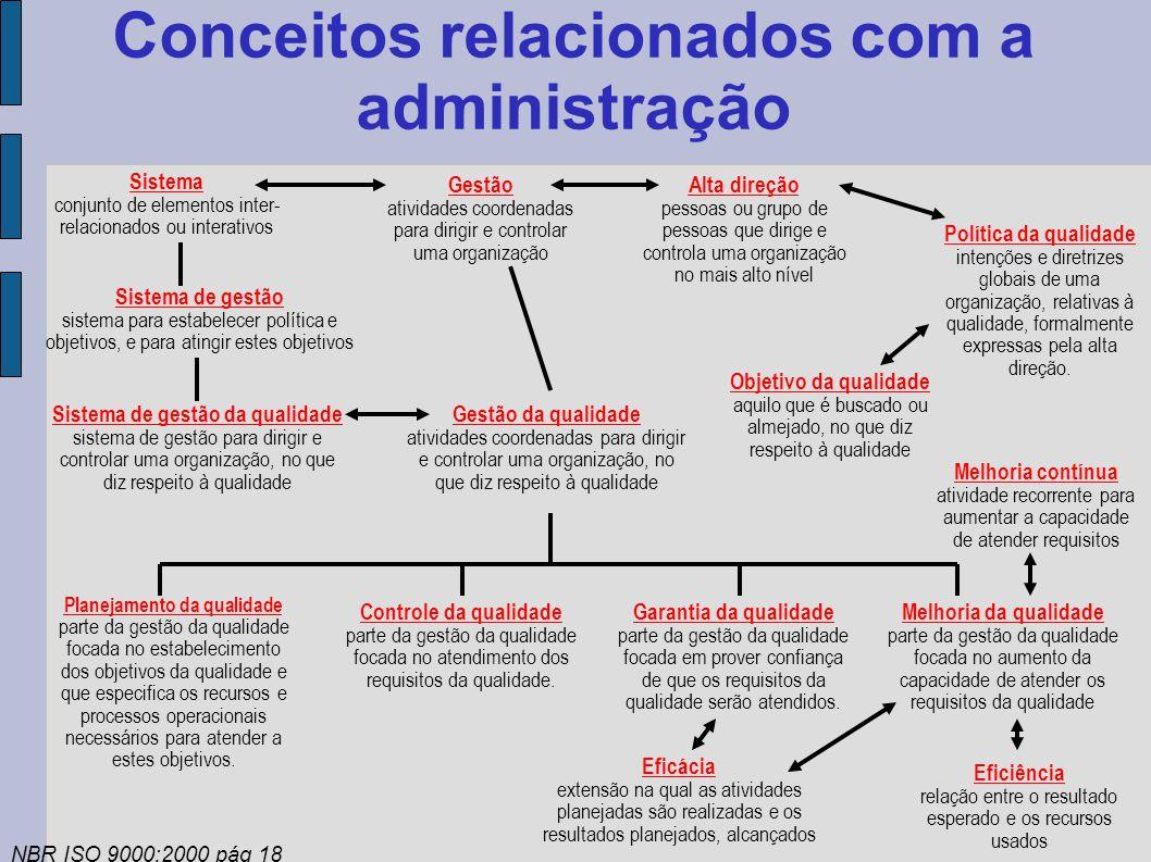 Conceitos relacionados com a administração