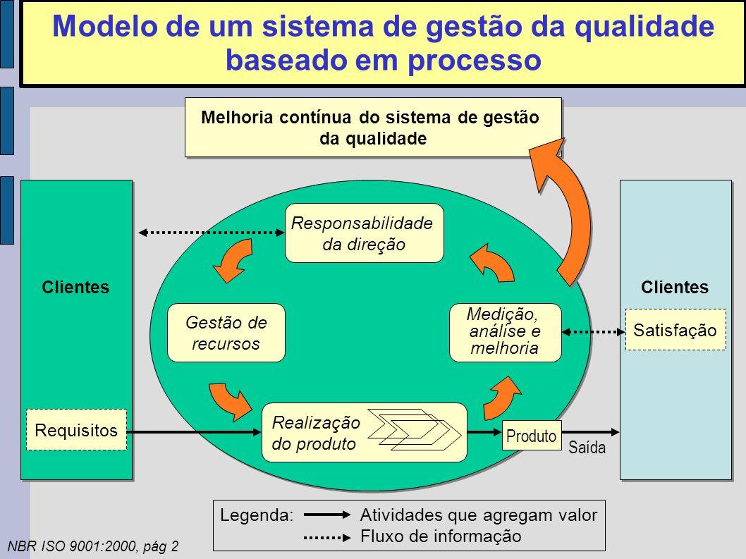 Modelo de um sistema de gestão da qualidade baseado em processo