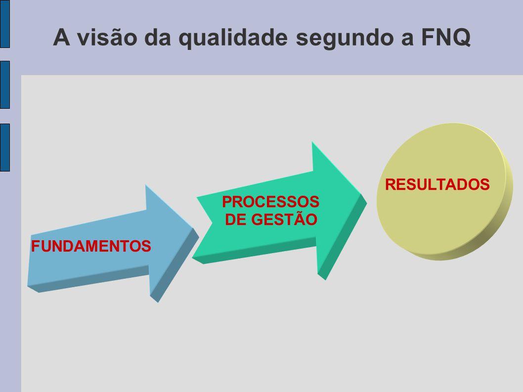A visão da qualidade segundo a FNQ