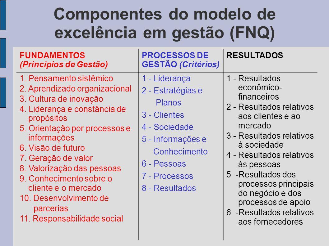 Componentes do modelo de excelência em gestão (FNQ)