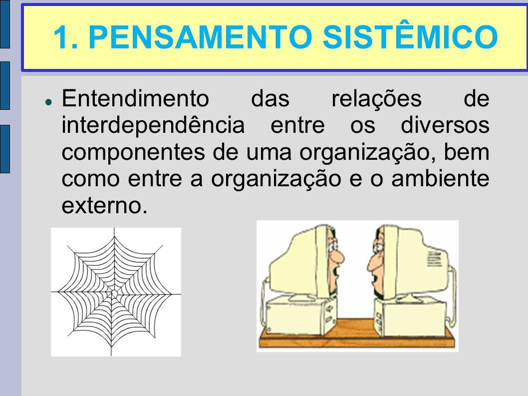 1. PENSAMENTO SISTÊMICO