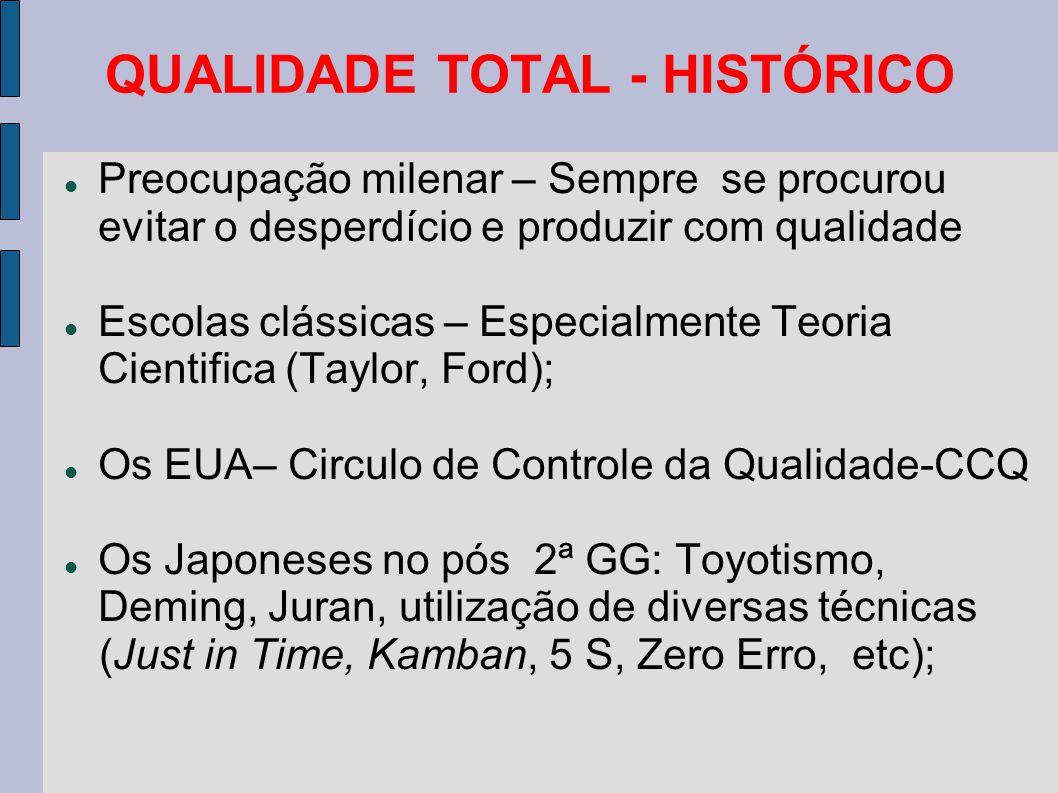 QUALIDADE TOTAL - HISTÓRICO